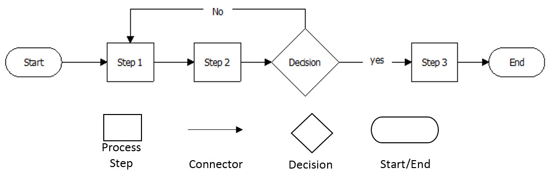 Process Definition Example